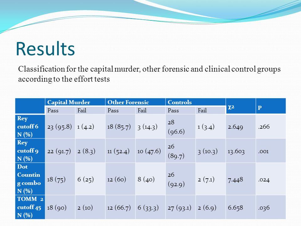 Results Capital MurderOther ForensicControls 2 p PassFailPassFailPassFail Rey cutoff 6 N (%) 23 (95.8)1 (4.2)18 (85.7)3 (14.3) 28 (96.6) 1 (3.4)2.649.