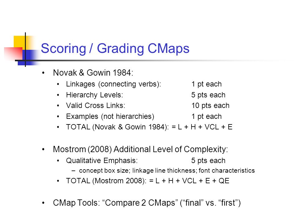 Scoring / Grading CMaps Novak & Gowin 1984: Linkages (connecting verbs):1 pt each Hierarchy Levels:5 pts each Valid Cross Links:10 pts each Examples (