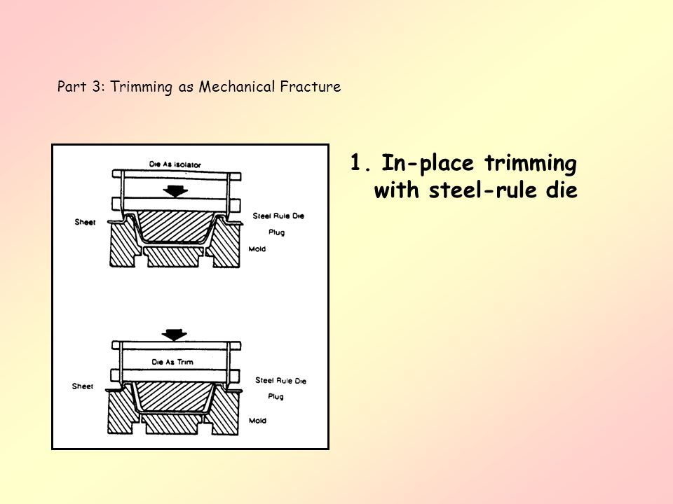 1. In-place trimming with steel-rule die Part 3: Trimming as Mechanical Fracture