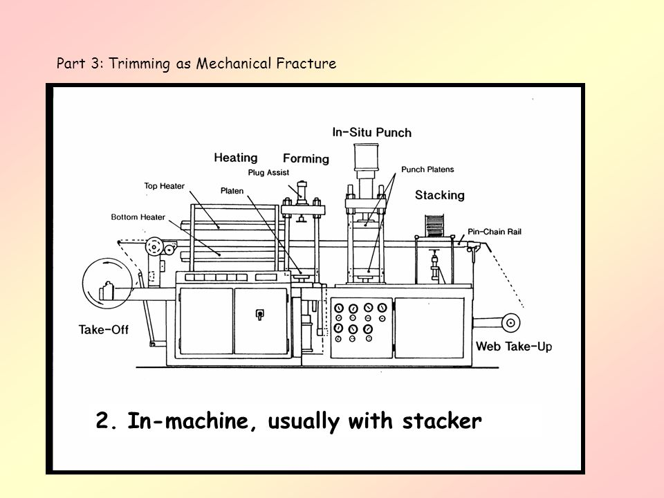 2. In-machine, usually with stacker