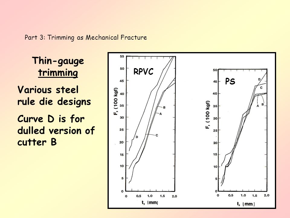 Part 3: Trimming as Mechanical Fracture Thin-gauge trimming Various steel rule die designs Curve D is for dulled version of cutter B RPVC PS