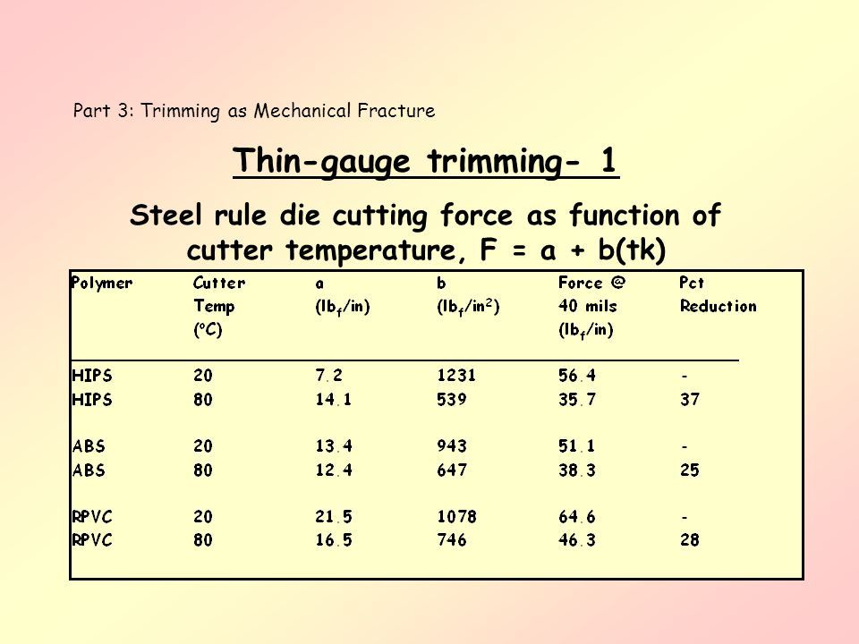 Part 3: Trimming as Mechanical Fracture Thin-gauge trimming- 1 Steel rule die cutting force as function of cutter temperature, F = a + b(tk)