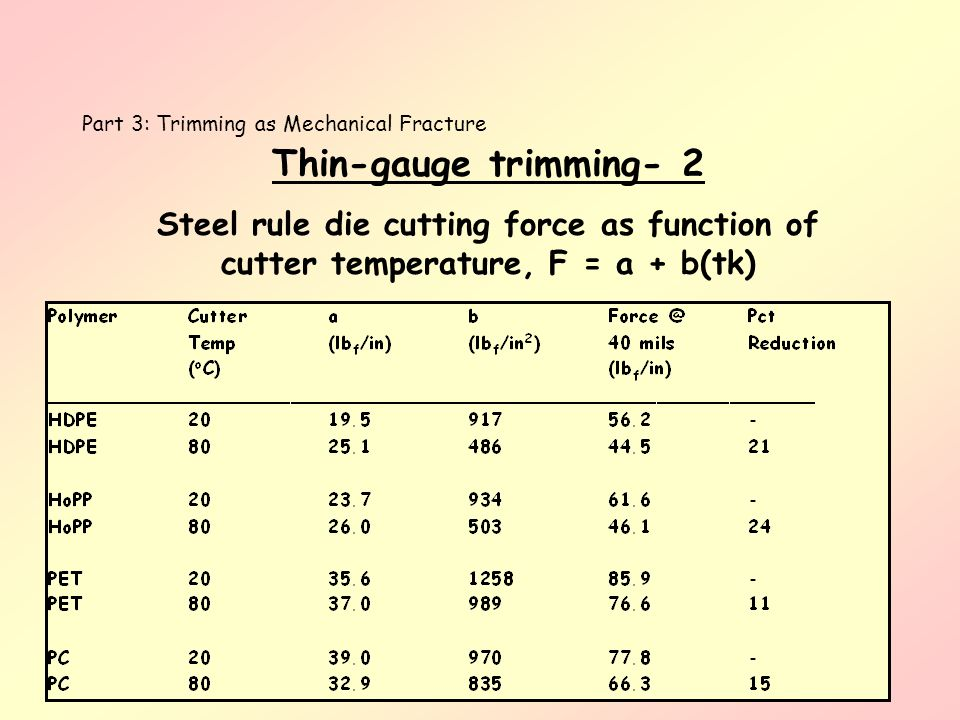 Part 3: Trimming as Mechanical Fracture Thin-gauge trimming- 2 Steel rule die cutting force as function of cutter temperature, F = a + b(tk)