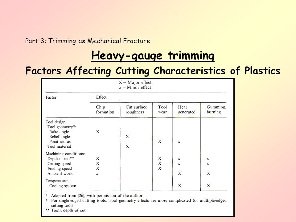 Heavy-gauge trimming Factors Affecting Cutting Characteristics of Plastics Part 3: Trimming as Mechanical Fracture