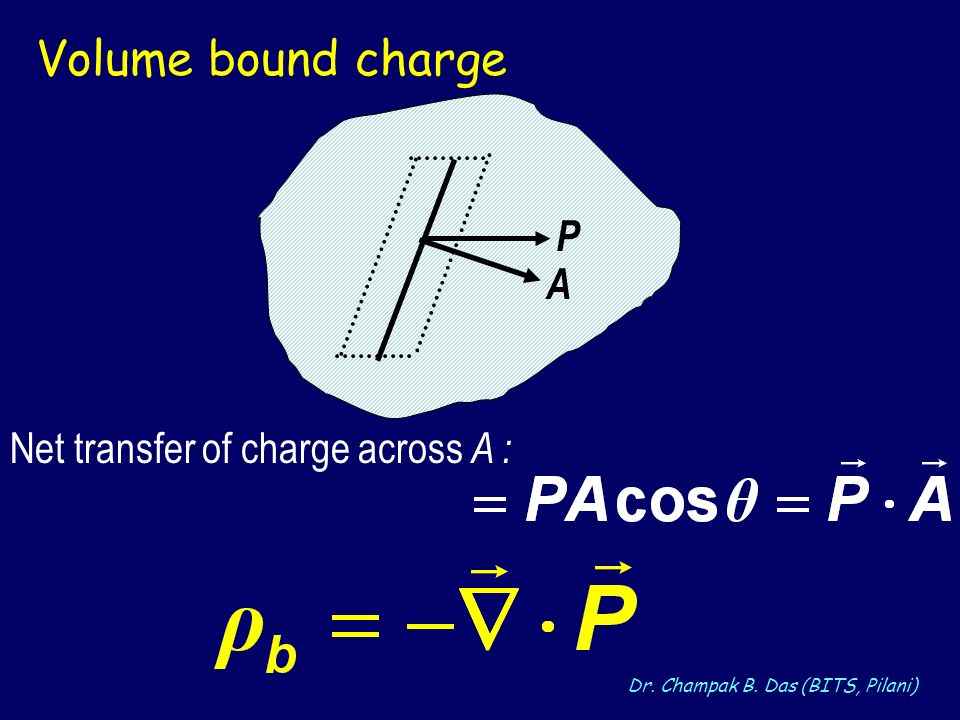 Dr. Champak B. Das (BITS, Pilani) P A Volume bound charge Net transfer of charge across A :