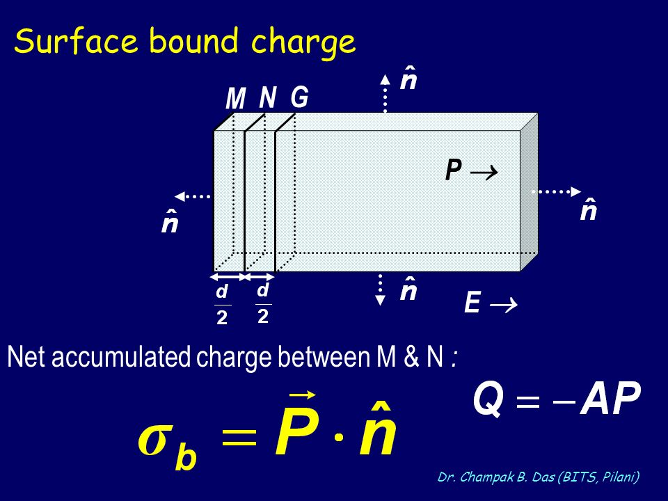Dr. Champak B. Das (BITS, Pilani) P E N M G Net accumulated charge between M & N : Surface bound charge