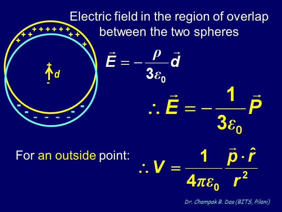 Dr. Champak B. Das (BITS, Pilani) Electric field in the region of overlap between the two spheres + + + + + +-+- d + + - - - - - - For an outside poin