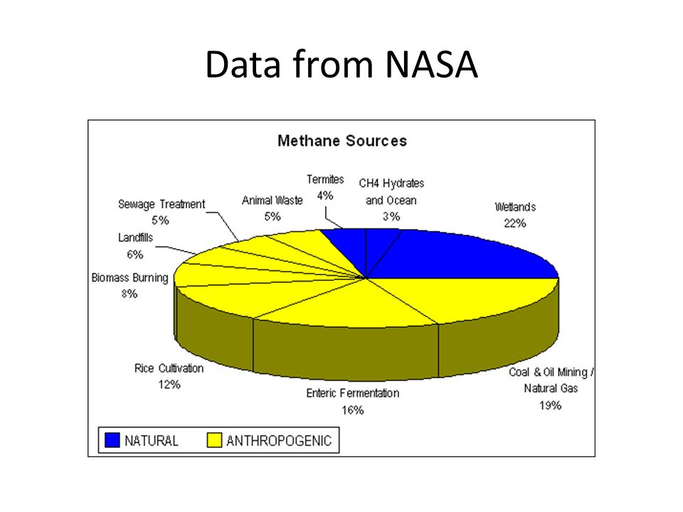Data from NASA