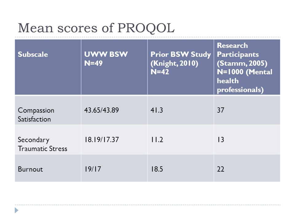 Mean scores of PROQOL SubscaleUWW BSW N=49 Prior BSW Study (Knight, 2010) N=42 Research Participants (Stamm, 2005) N=1000 (Mental health professionals
