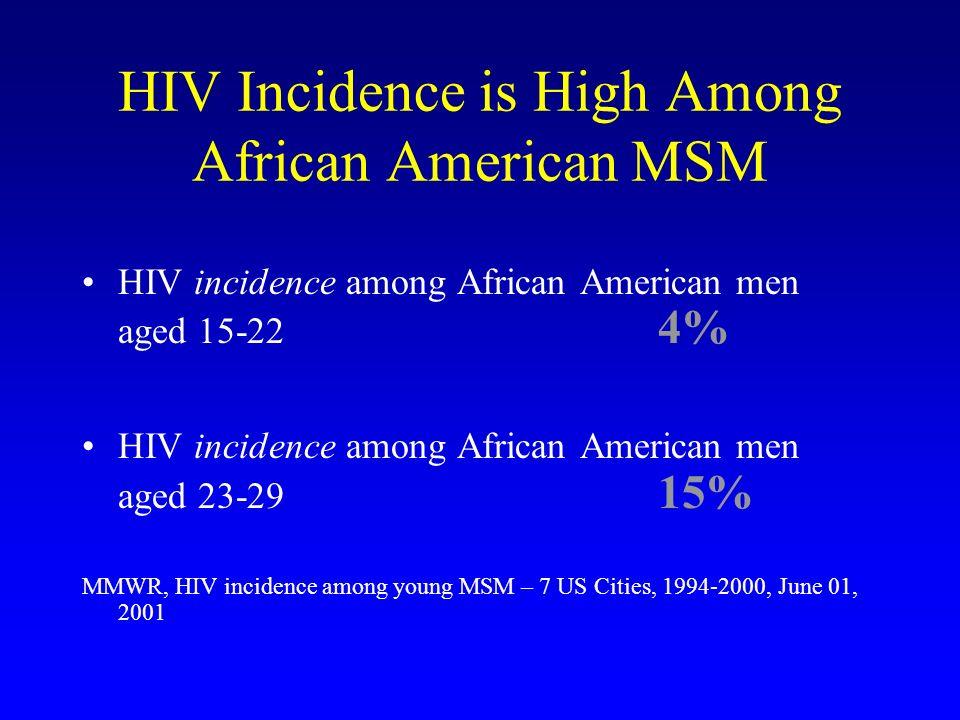 HIV Incidence is High Among African American MSM HIV incidence among African American men aged 15-22 4% HIV incidence among African American men aged