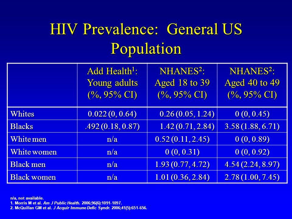 HIV Prevalence: General US Population n/a, not available. 1. Morris M et al. Am J Public Health. 2006;96(6):1091-1097. 2. McQuillan GM et al. J Acquir