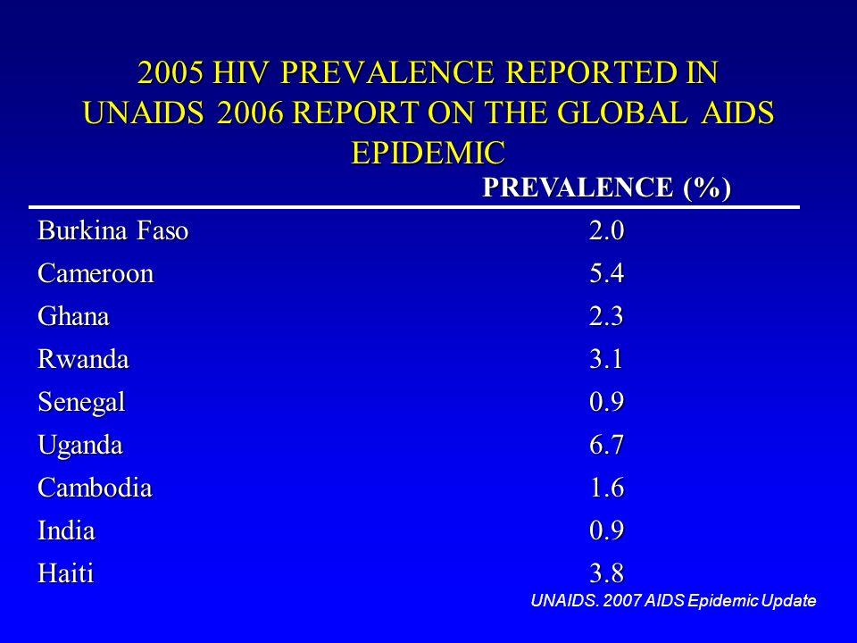 2005 HIV PREVALENCE REPORTED IN UNAIDS 2006 REPORT ON THE GLOBAL AIDS EPIDEMIC PREVALENCE (%) Burkina Faso 2.0 Cameroon5.4 Ghana2.3 Rwanda3.1 Senegal0