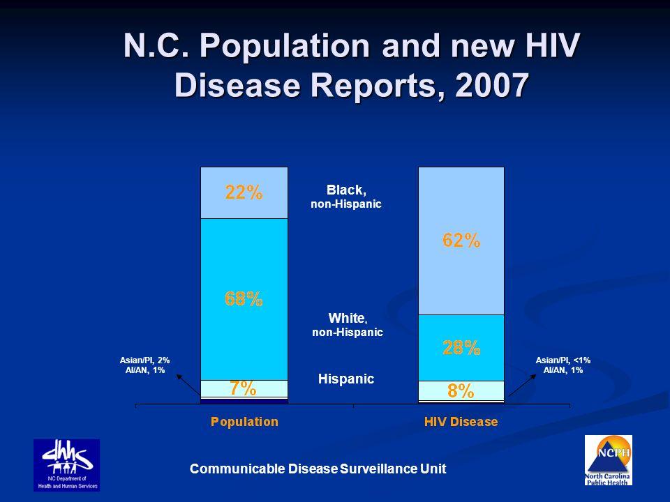 Communicable Disease Surveillance Unit White, non-Hispanic Black, non-Hispanic Hispanic Asian/PI, 2% AI/AN, 1% Asian/PI, <1% AI/AN, 1% N.C. Population