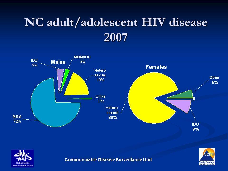Communicable Disease Surveillance Unit NC adult/adolescent HIV disease 2007