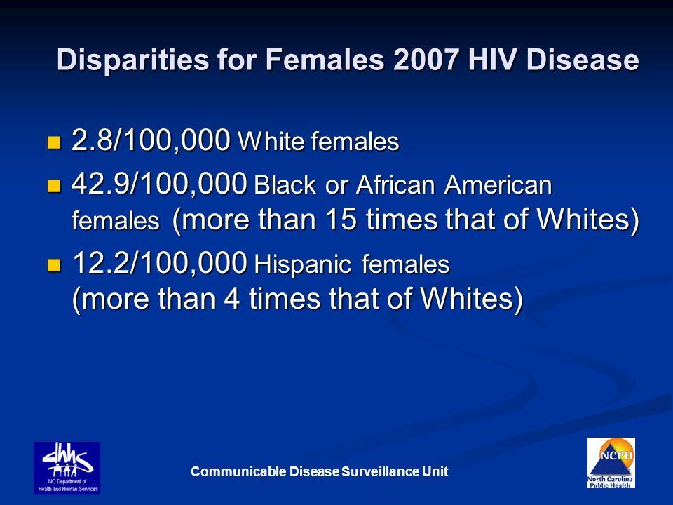 Communicable Disease Surveillance Unit Disparities for Females 2007 HIV Disease 2.8/100,000 White females 2.8/100,000 White females 42.9/100,000 Black