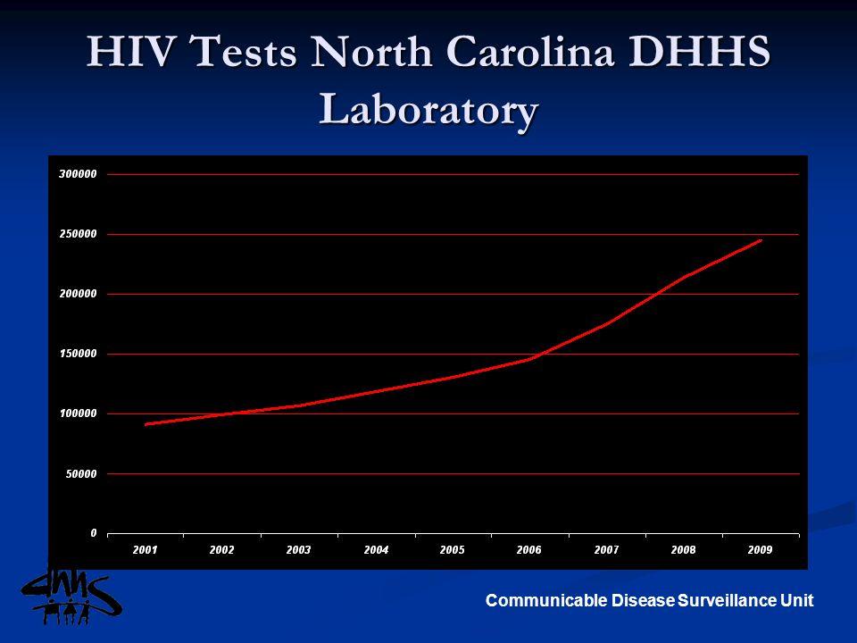 Communicable Disease Surveillance Unit HIV Tests North Carolina DHHS Laboratory