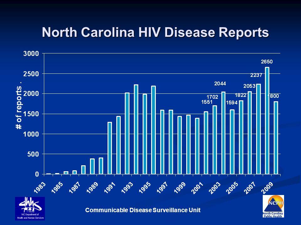 Communicable Disease Surveillance Unit North Carolina HIV Disease Reports Trailheads Geeklog Site - Ordinary talent....Extraordinary imagination!