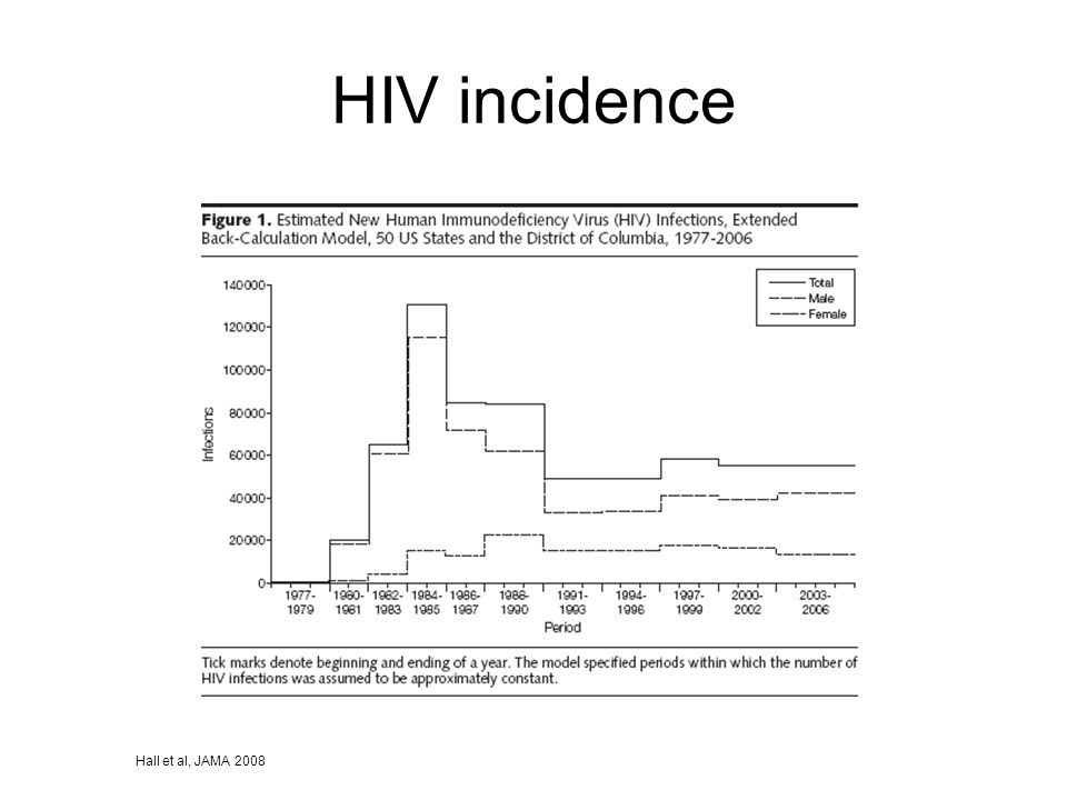 AIDS Rates 1987-2006: U.S. and N.C.