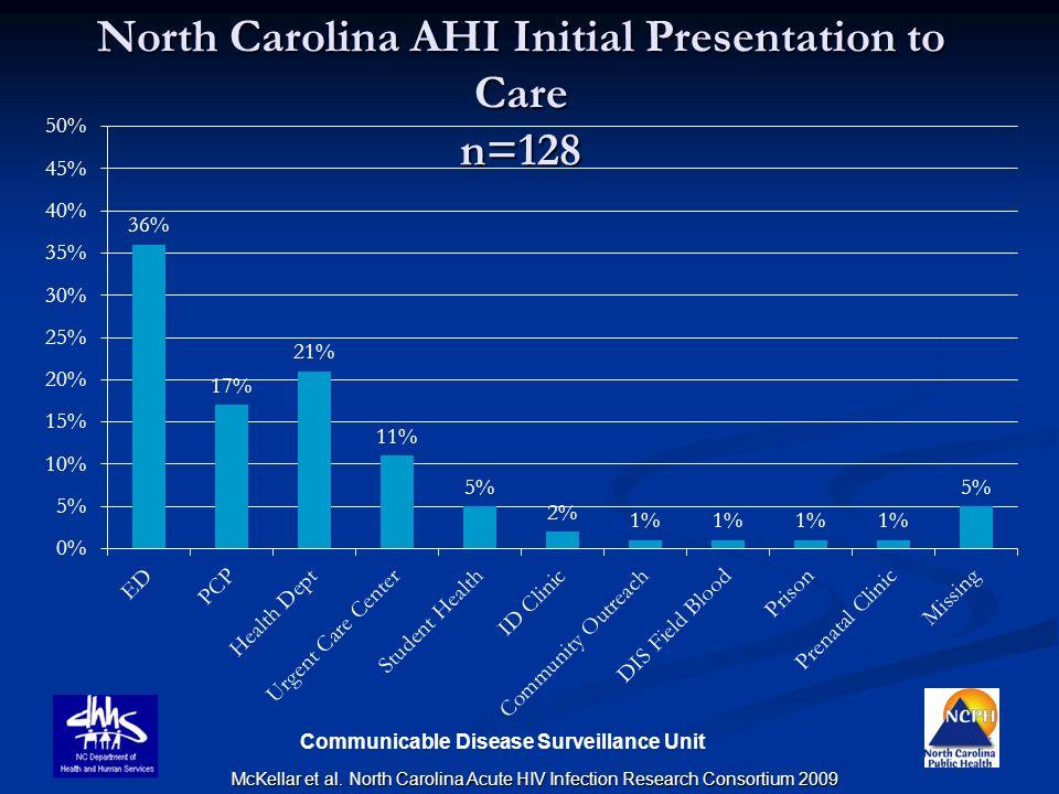 Communicable Disease Surveillance Unit North Carolina AHI Initial Presentation to Care n=128 McKellar et al. North Carolina Acute HIV Infection Resear