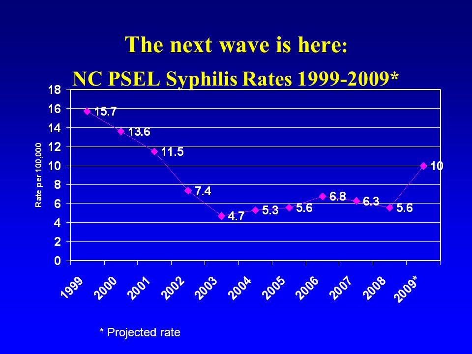 The next wave is here : NC PSEL Syphilis Rates 1999-2009* * Projected rate