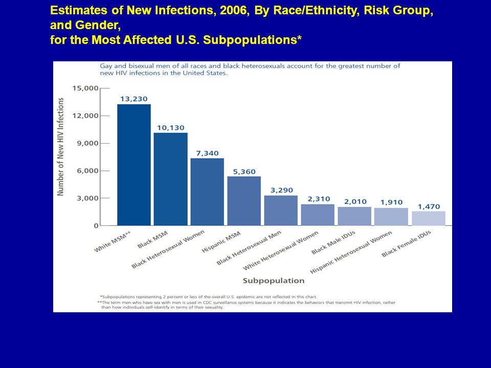 Estimates of New Infections, 2006, By Race/Ethnicity, Risk Group, and Gender, for the Most Affected U.S. Subpopulations*