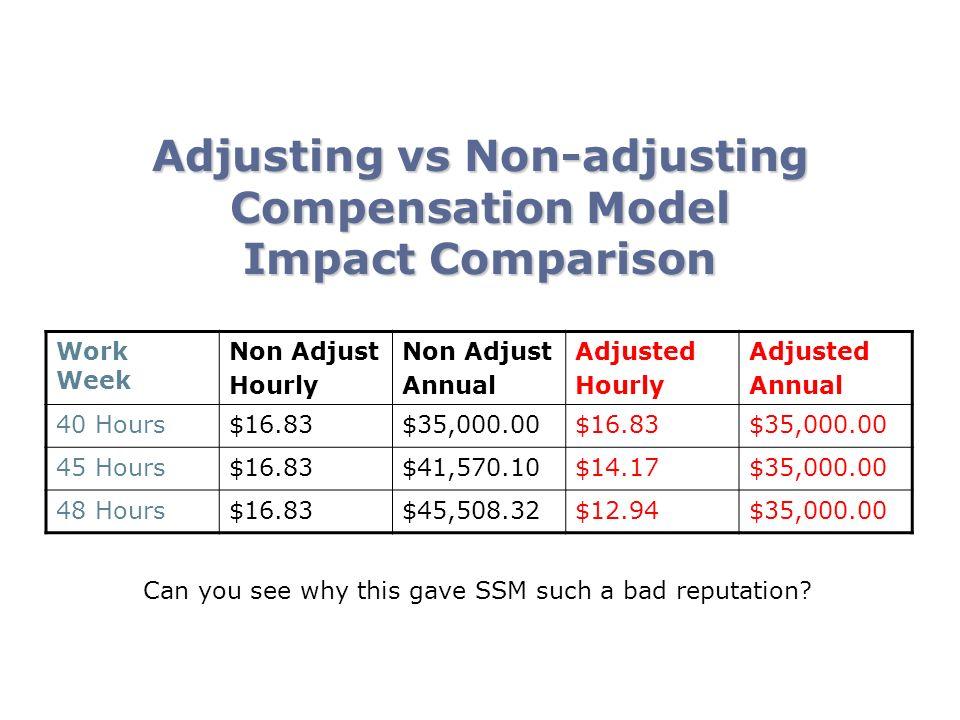 Work Week Non Adjust Hourly Non Adjust Annual Adjusted Hourly Adjusted Annual 40 Hours$16.83$35,000.00$16.83$35,000.00 45 Hours$16.83$41,570.10$14.17$