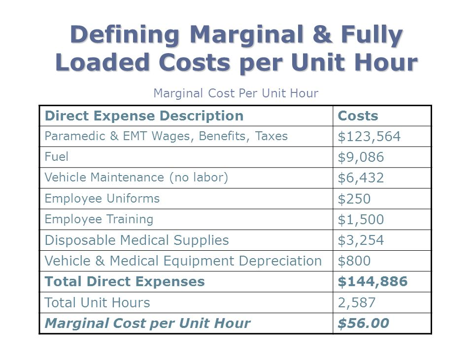 Defining Marginal & Fully Loaded Costs per Unit Hour Direct Expense DescriptionCosts Paramedic & EMT Wages, Benefits, Taxes $123,564 Fuel $9,086 Vehic