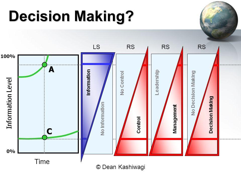 © Dean Kashiwagi Time Information Level 0% 100% A C Decision Making.