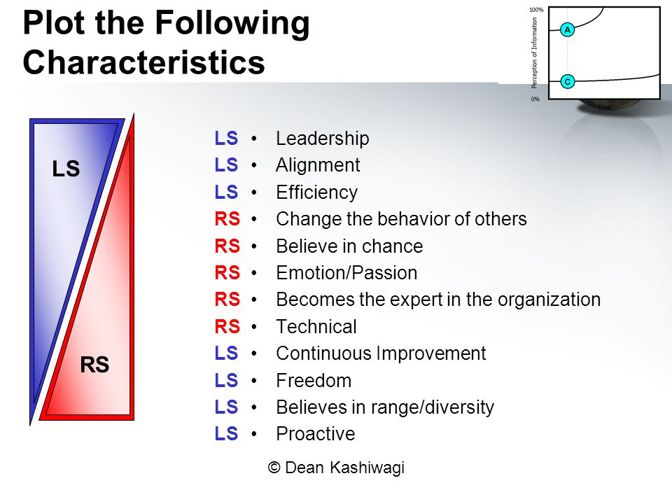 © Dean Kashiwagi Plot the Following Characteristics Leadership Alignment Efficiency Change the behavior of others Believe in chance Emotion/Passion Becomes the expert in the organization Technical Continuous Improvement Freedom Believes in range/diversity Proactive LS LS LS RS RS RS RS RS LS LS LS LS LS RS