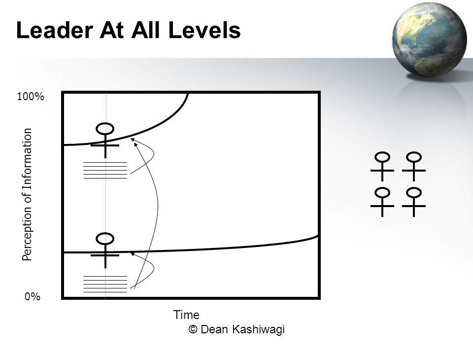 © Dean Kashiwagi Leader At All Levels Perception of Information Time 0% 100%