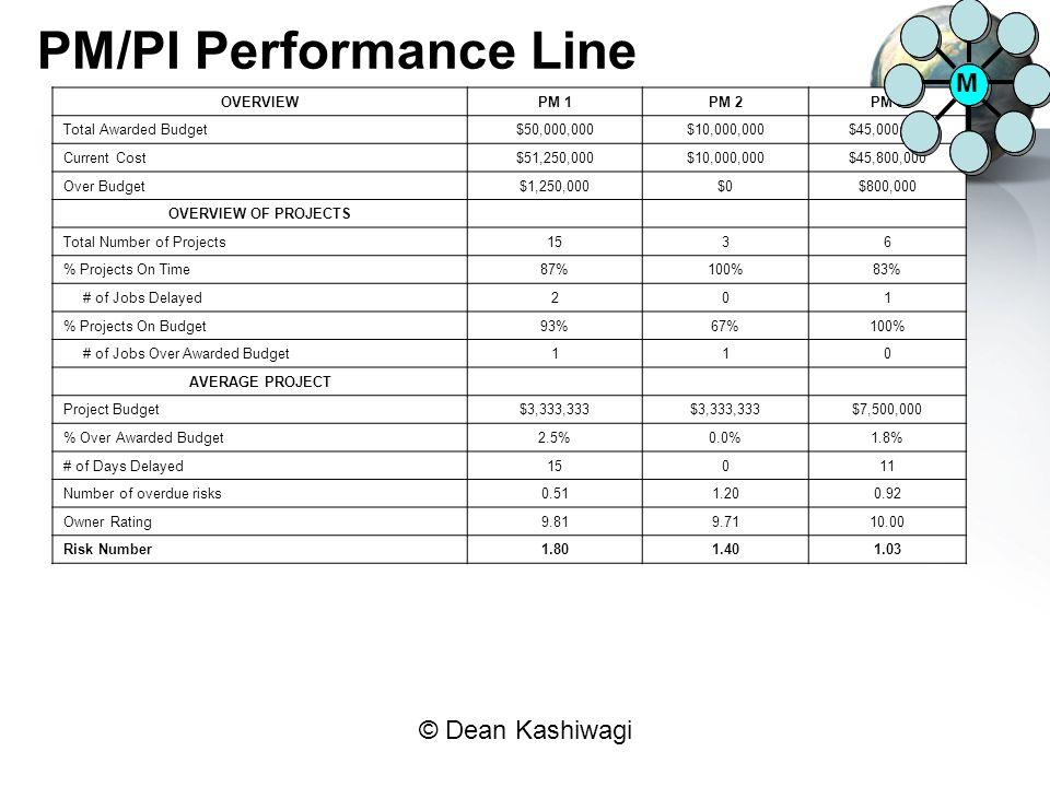 © Dean Kashiwagi PM/PI Performance Line OVERVIEWPM 1PM 2PM 3 Total Awarded Budget$50,000,000$10,000,000$45,000,000 Current Cost$51,250,000$10,000,000$45,800,000 Over Budget$1,250,000$0$800,000 OVERVIEW OF PROJECTS Total Number of Projects1536 % Projects On Time87%100%83% # of Jobs Delayed201 % Projects On Budget93%67%100% # of Jobs Over Awarded Budget110 AVERAGE PROJECT Project Budget$3,333,333 $7,500,000 % Over Awarded Budget2.5%0.0%1.8% # of Days Delayed15011 Number of overdue risks0.511.200.92 Owner Rating9.819.7110.00 Risk Number1.801.401.03 M