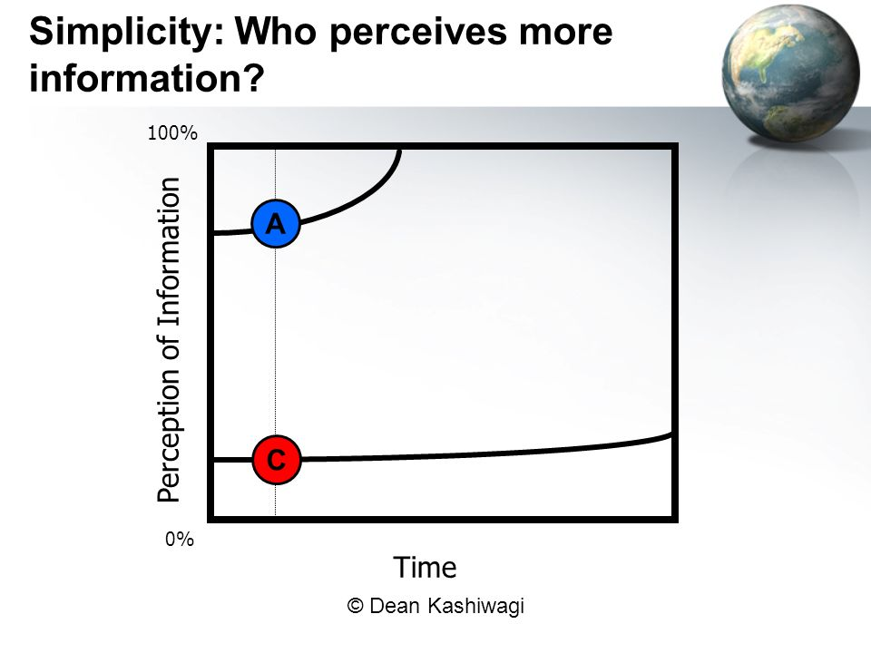 © Dean Kashiwagi Perception of Information Time A Simplicity: Who perceives more information.