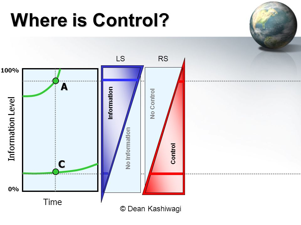 © Dean Kashiwagi Time Information Level 0% 100% A C Where is Control.