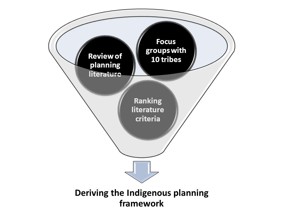 Deriving the Indigenous planning framework Ranking literature criteria Review of planning literature Focus groups with 10 tribes