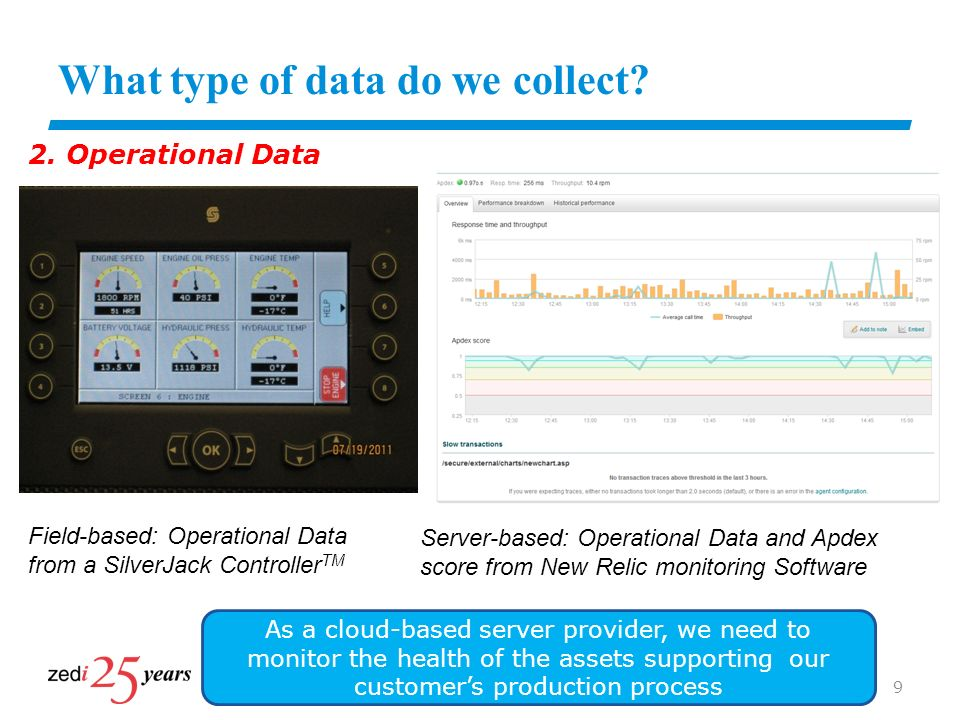 What type of data do we collect.