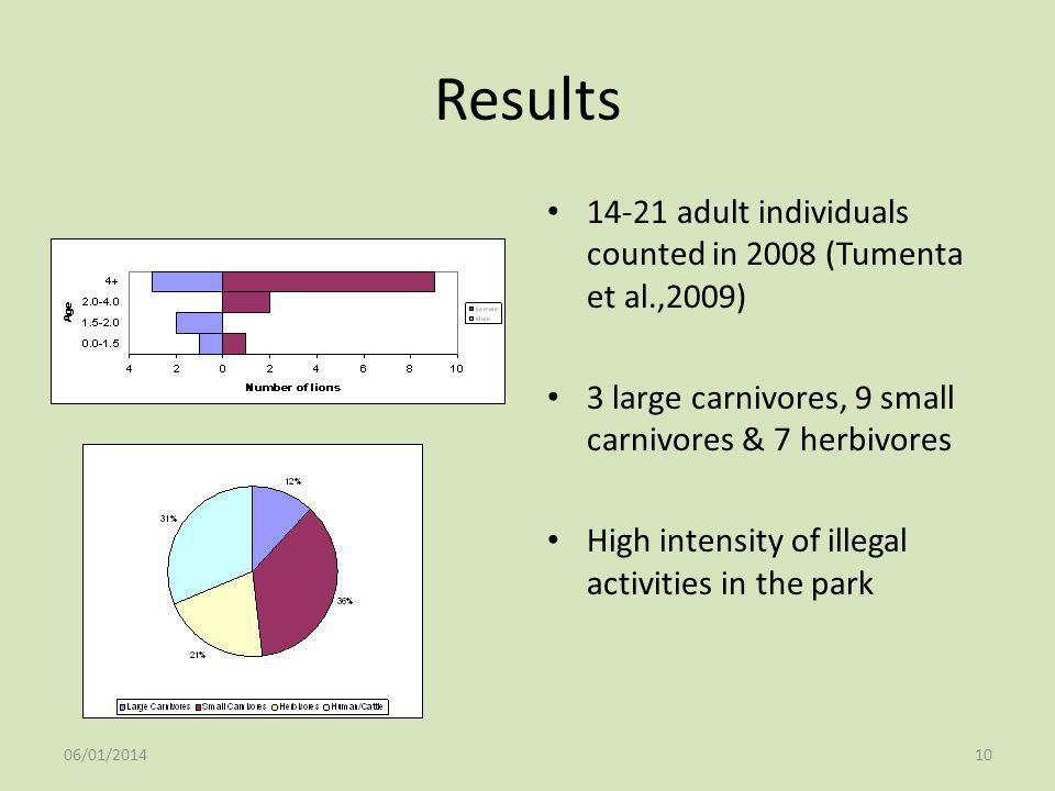 06/01/201410 Results 14-21 adult individuals counted in 2008 (Tumenta et al.,2009) 3 large carnivores, 9 small carnivores & 7 herbivores High intensit