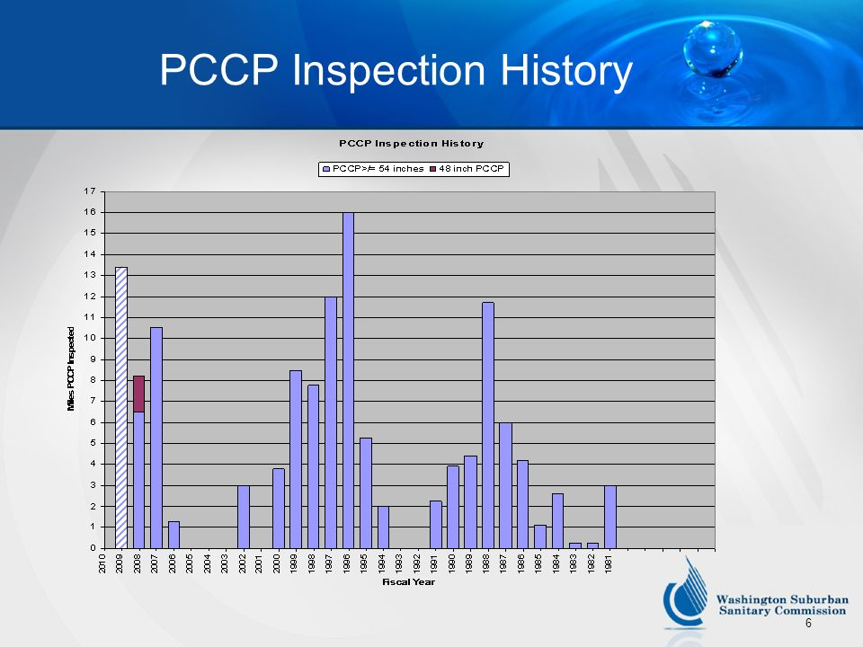 6 PCCP Inspection History