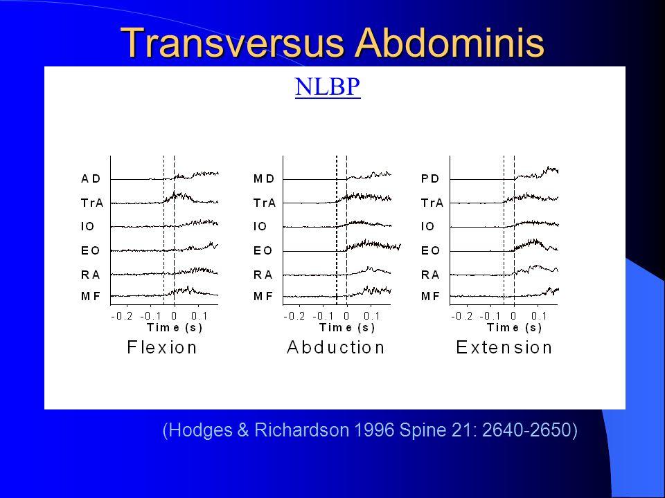 Transversus Abdominis NLBP (Hodges & Richardson 1996 Spine 21: 2640-2650)