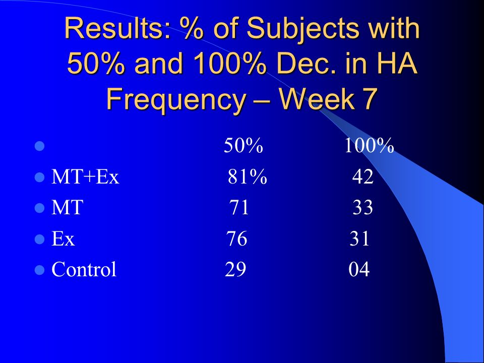 Results: % of Subjects with 50% and 100% Dec. in HA Frequency – Week 7 50% 100% MT+Ex 81% 42 MT 71 33 Ex 76 31 Control 29 04