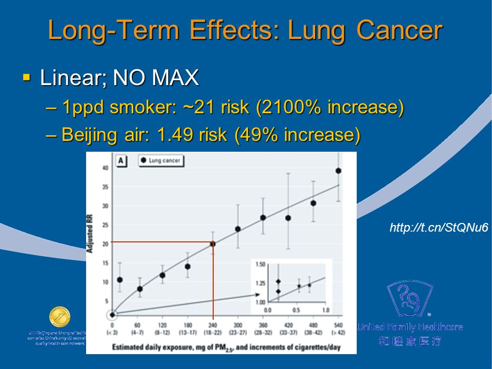 Long-Term Effects: Lung Cancer Linear; NO MAX Linear; NO MAX –1ppd smoker: ~21 risk (2100% increase) –Beijing air: 1.49 risk (49% increase) http://t.cn/StQNu6