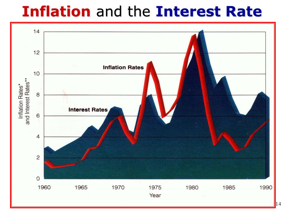 Inflation and the Interest Rate 14