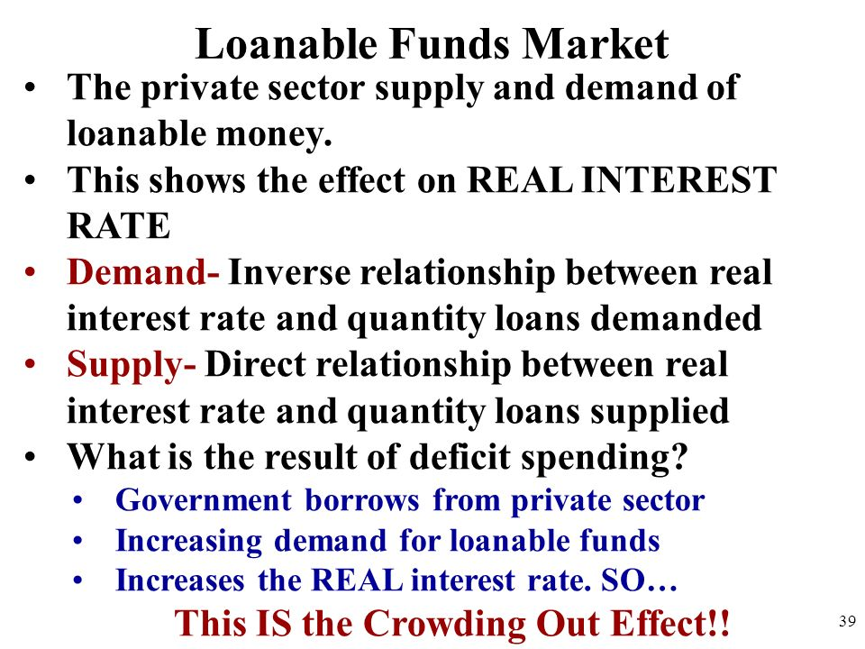 Loanable Funds Market The private sector supply and demand of loanable money. This shows the effect on REAL INTEREST RATE Demand- Inverse relationship
