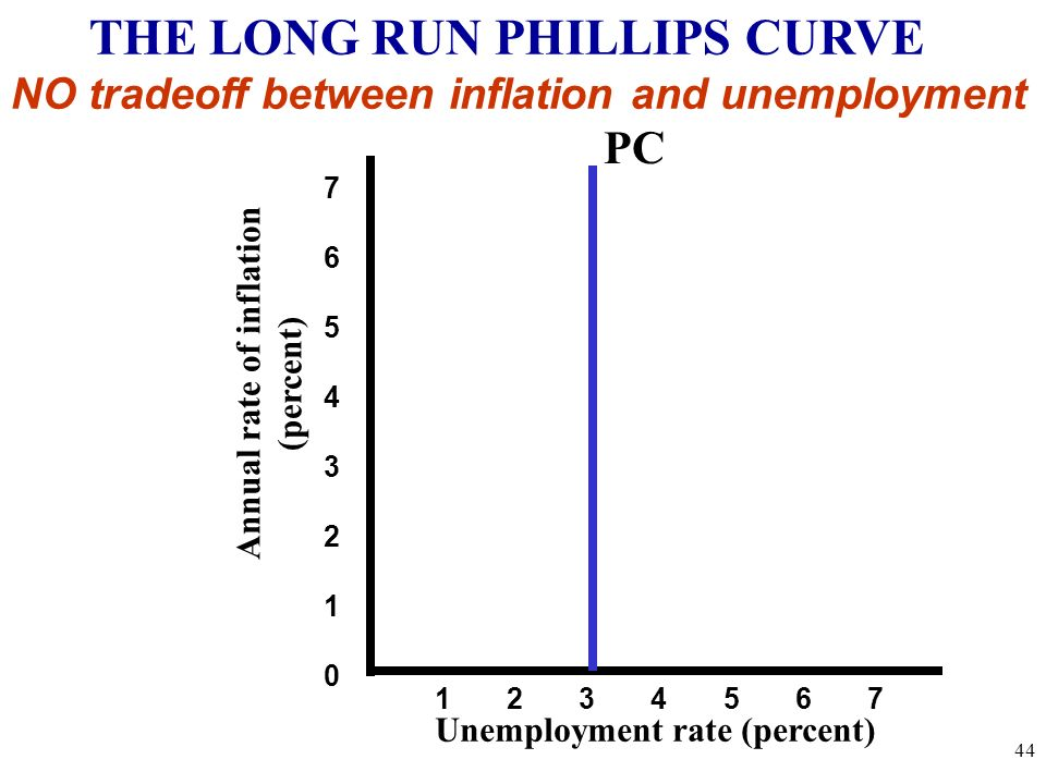 Annual rate of inflation (percent) Unemployment rate (percent) 7654321076543210 1 2 3 4 5 6 7 THE LONG RUN PHILLIPS CURVE NO tradeoff between inflatio