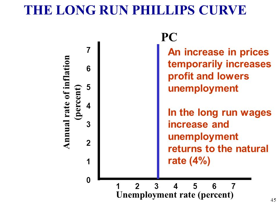 Annual rate of inflation (percent) Unemployment rate (percent) 7654321076543210 1 2 3 4 5 6 7 THE LONG RUN PHILLIPS CURVE An increase in prices tempor