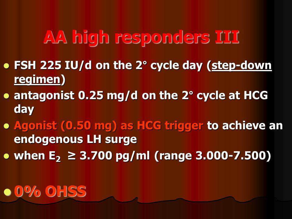 AA high responders III FSH 225 IU/d on the 2° cycle day (step-down regimen) FSH 225 IU/d on the 2° cycle day (step-down regimen) antagonist 0.25 mg/d