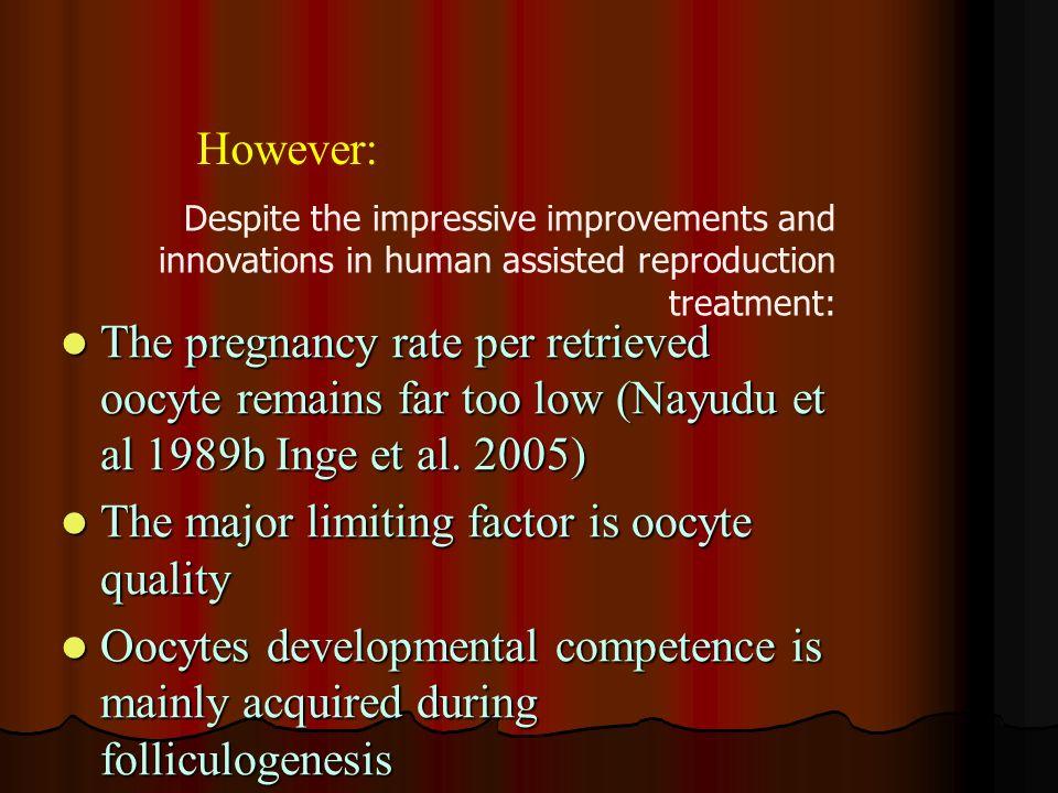 The pregnancy rate per retrieved oocyte remains far too low (Nayudu et al 1989b Inge et al. 2005) The pregnancy rate per retrieved oocyte remains far
