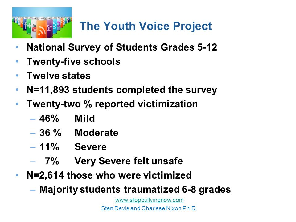 The Youth Voice Project National Survey of Students Grades 5-12 Twenty-five schools Twelve states N=11,893 students completed the survey Twenty-two % reported victimization –46% Mild –36 % Moderate –11% Severe – 7% Very Severe felt unsafe N=2,614 those who were victimized –Majority students traumatized 6-8 grades www.stopbullyingnow.com Stan Davis and Charisse Nixon Ph.D.