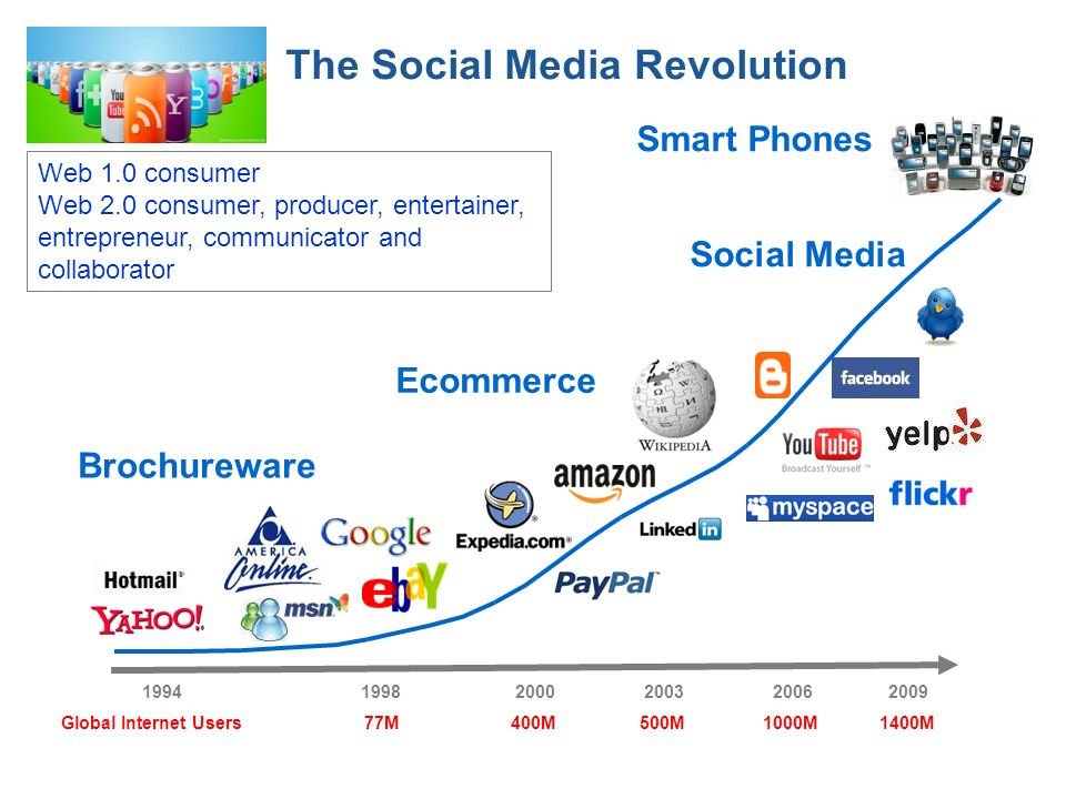 The Social Media Revolution 199420032006 77M1000M500MGlobal Internet Users Brochureware Ecommerce Social Media 19982000 400M 2009 1400M Smart Phones Web 1.0 consumer Web 2.0 consumer, producer, entertainer, entrepreneur, communicator and collaborator
