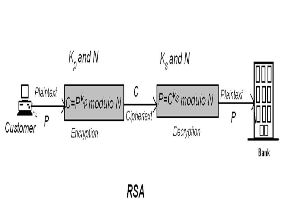 www.fakengineer.com RSA Encryption Rivest, Shamir, Adleman encryption Public key encryption technique One party uses a public key, k p Other party use