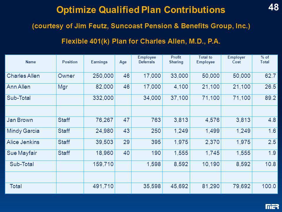 Optimize Qualified Plan Contributions (courtesy of Jim Feutz, Suncoast Pension & Benefits Group, Inc.) Flexible 401(k) Plan for Charles Allen, M.D., P